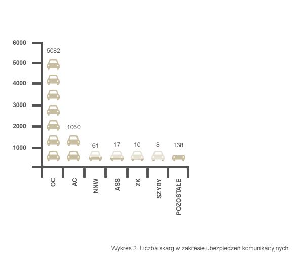 wykres-skargi-do-RzU-produkty-ubezpieczeniowe