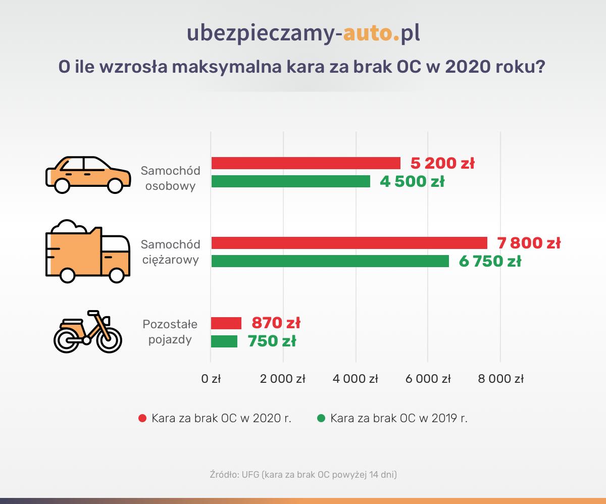 Wzrost kar OC - 2020