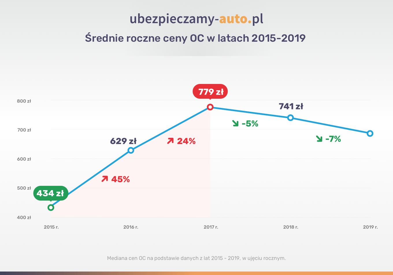 Ceny OC 2015-2019