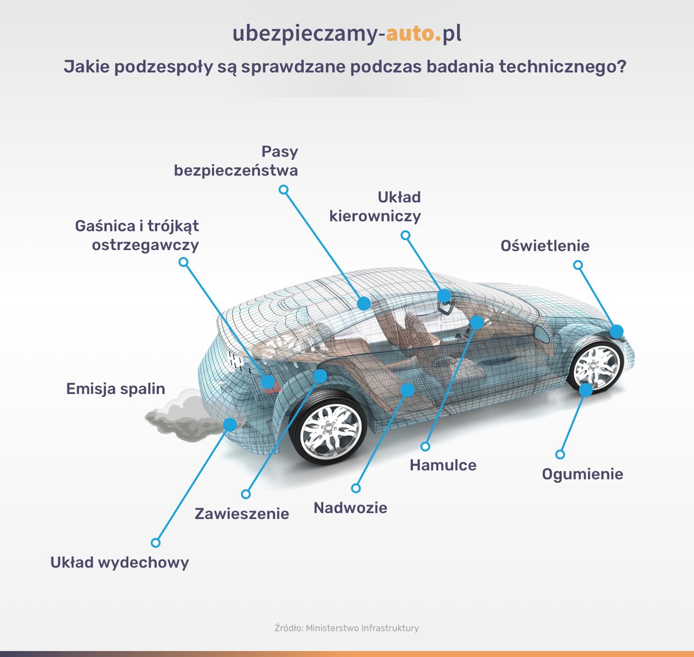 Przegląd techniczny a kontrola auta