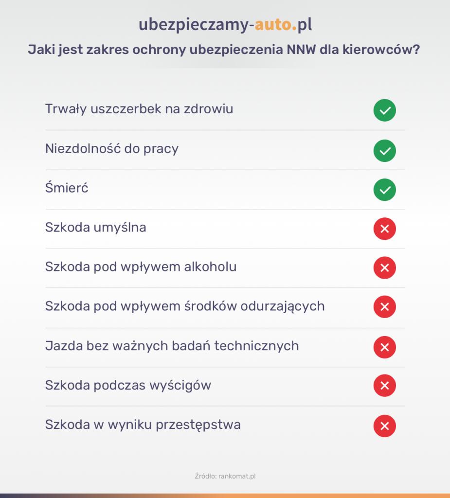 Zakres ochrony NNW